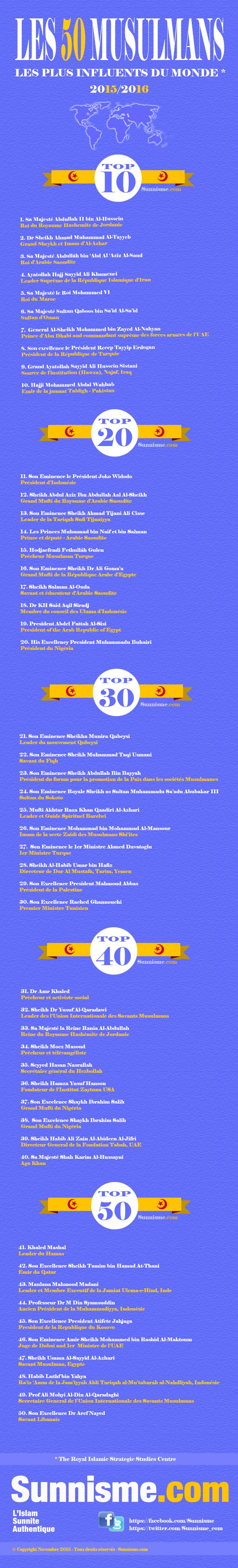 Top50_2015-16